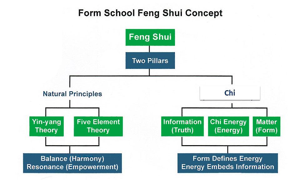 Fengshui Form School concept