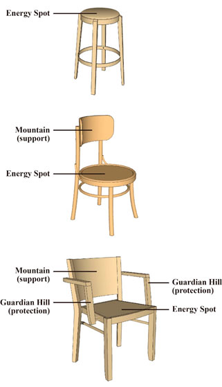 Fengshui of chair